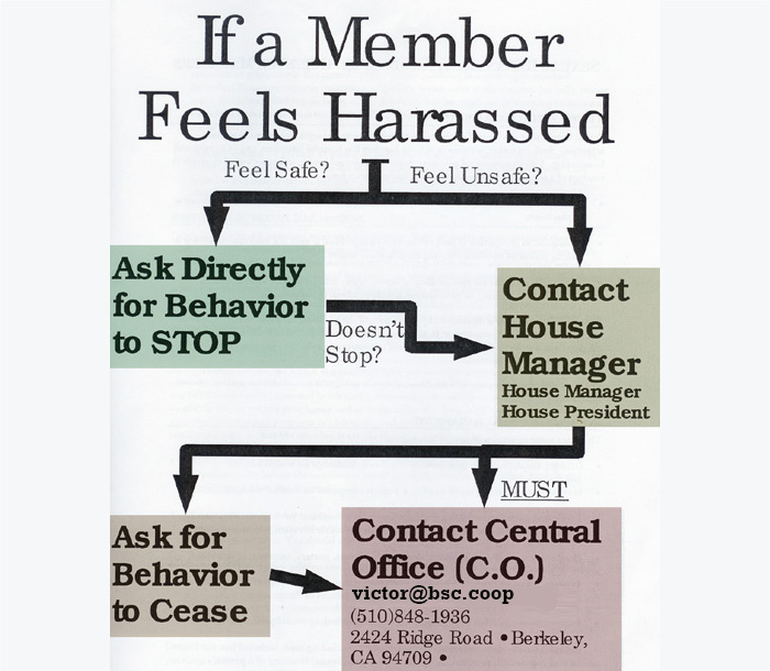 An infographic describing who to contact about Sexual Harrasment. More information below.